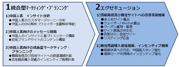 【インバウンド】ITGエグゼキュージョン
